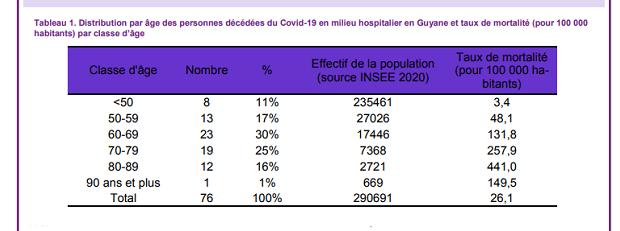 Covid-19 : cinq des quinze personnes décédées en Guyane en 2021 n'étaient âgées que de 55 ans ou moins, la barre des 90 morts est atteinte ou franchie
