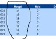 Covid 19 : 110 nouvelles hospitalisations la semaine dernière, un taux d'incidence record de 613 sur le secteur des Savanes (Kourou, Macouria), 14 % de positifs sur le littoral Ouest, 20% sur le Maroni