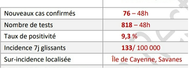 Covid-19 : taux d'incidence préoccupants à 230 sur l'île de Cayenne (en augmentation de plus de 54% en une semaine) et à 196 sur le secteur des Savanes où il a plus que doublé !
