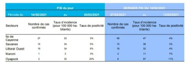 Covid-19 : légère baisse du taux de positifs la semaine dernière sur l'île de Cayenne, hausse sur le secteur des Savanes et le littoral Ouest, 14 décès depuis début 2021