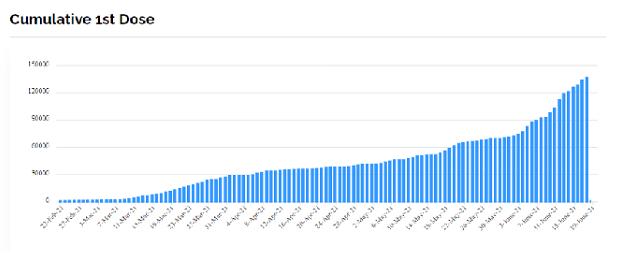 Covid-19 : le Suriname a dépassé la Guyane en taux de citoyens ayant reçu une dose de vaccin (23 % contre 15%) mais pas en terme de personnes complètement vaccinées :  5% seulement de sa population